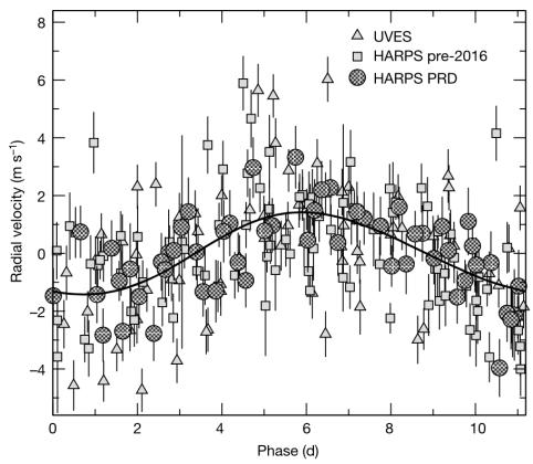 綜合超過 16 年觀測數據發現的 11.19 天擾動超期 (Anglada-Escudé et al. 2016)。