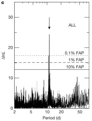 11.19 天週期訊號強達 99.9999% (Anglada-Escudé et al. 2016)。