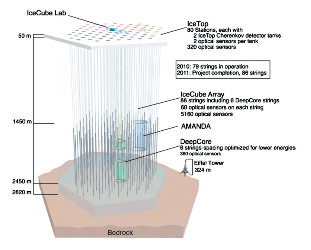 Icecube-architecture-diagram2009